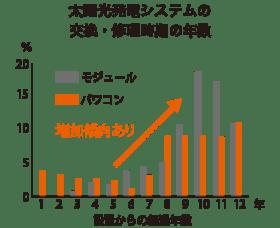 太陽光発電システムの交換・修理時期の年数