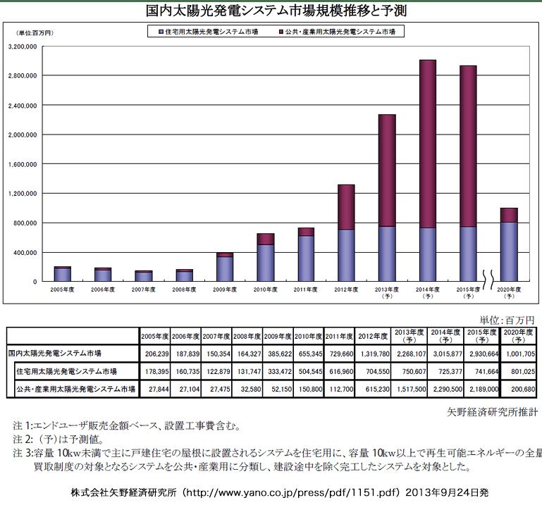 太陽光発電システムの市場規模推移予測