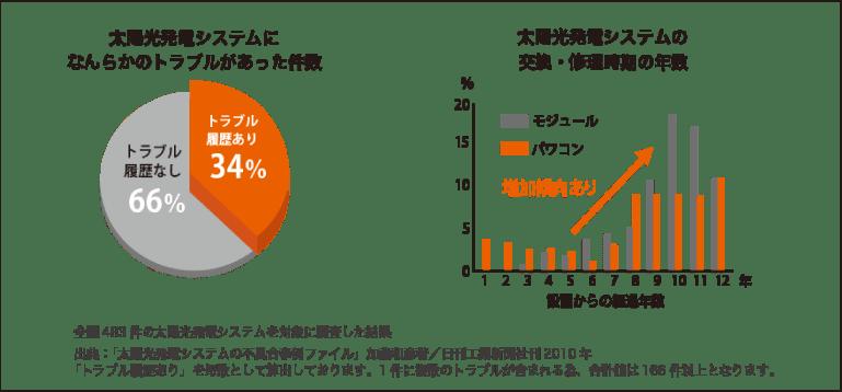 太陽光発電システムのトラブル件数、設置後のトラブル発生年数